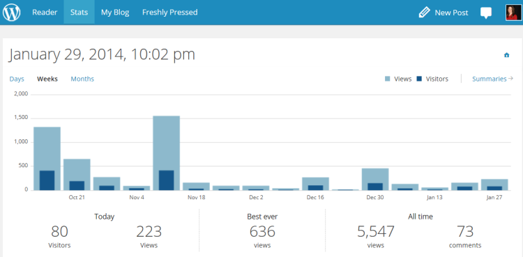 Blog stats weekly Oct 14'13 to Jan 29'14